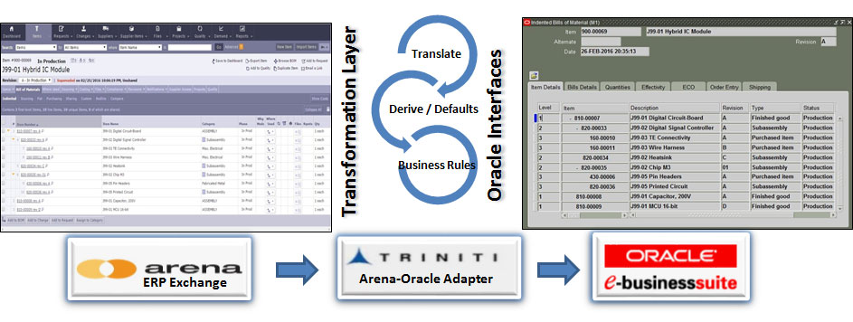 Oracle EBS Integration Software - Arena Oracle Adapter