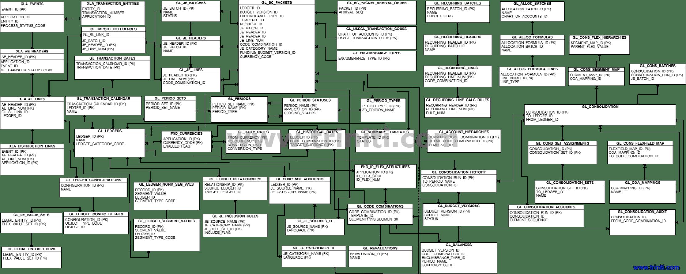 General Ledgers ER Diagram