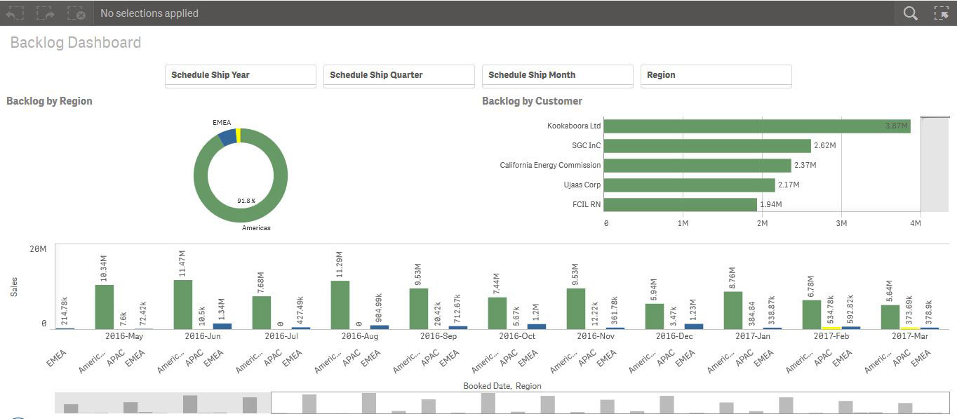 Oracle EBS Qlik Backlog Dashboard