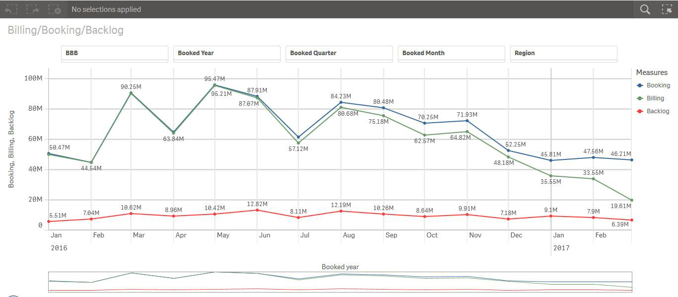 Oracle EBS Qlik Billing/Booking/Backlog Trend