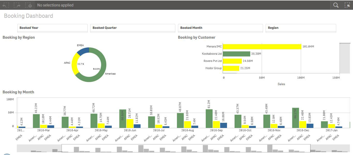 Oracle EBS Qlik Booking Dashboard