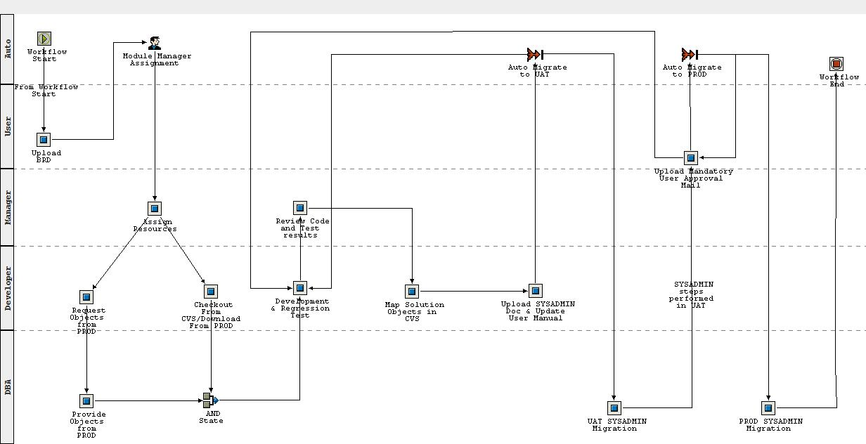Oracle EBS Ticket and Task Management