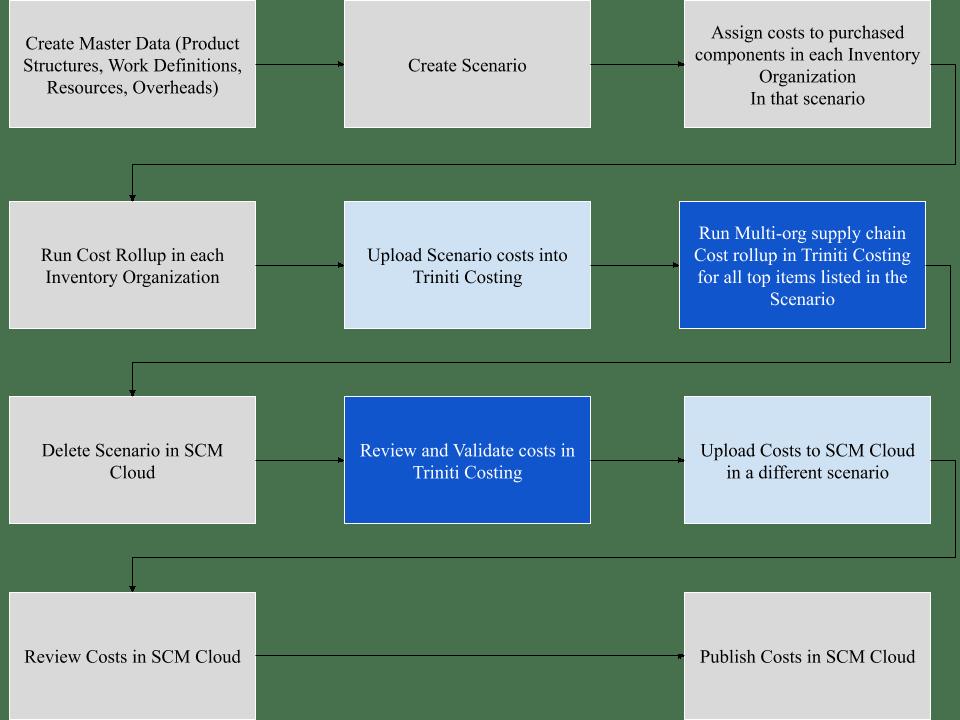 Oracle SCM Cloud Triniti Costing Process