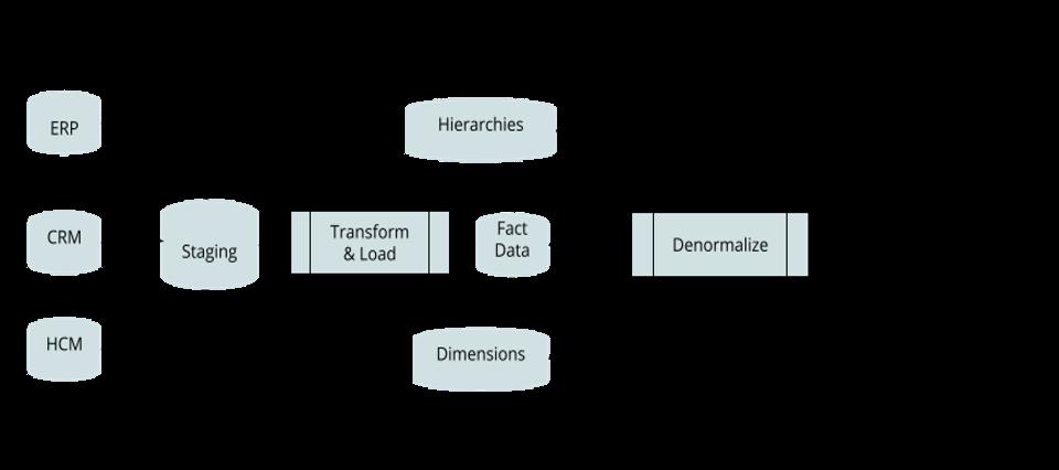 Traditional data warehousing